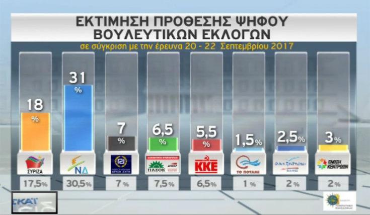 Η διαφορά ΝΔ και ΣΥΡΙΖΑ σε νέα δημοσκόπηση