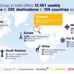 Αεροπορικές εταιρείες της Lufthansa προσφέρουν 288 προορισμούς σε 106 χώρες το χειμώνα 2017/18