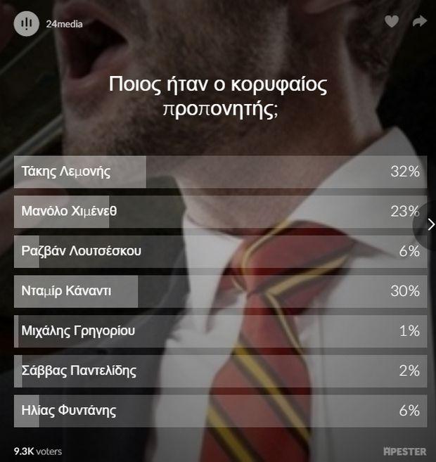 """Ο Λεμονής """"νίκησε"""" τον Κάναντι στο poll του Sport24.gr"""