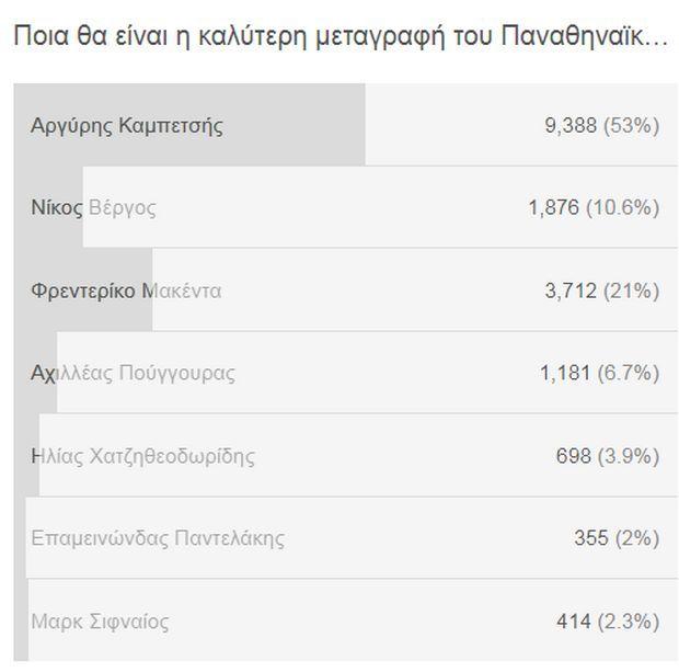 Τέλος ψηφοφορίας: Αυτή θα είναι η καλύτερη μεταγραφή του Παναθηναϊκού