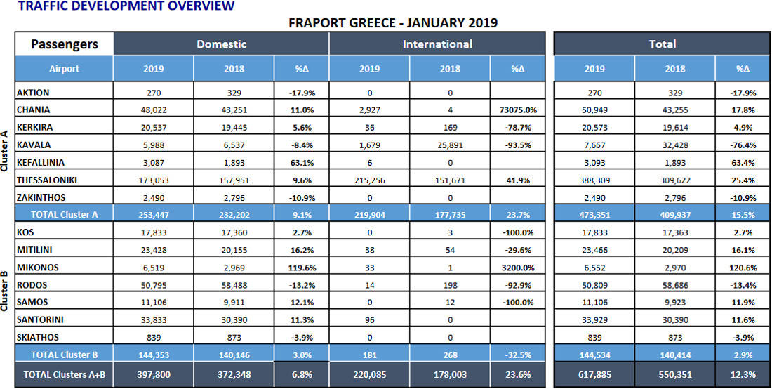 Σημαντική αύξηση της επιβατικής κίνησης στα 14 αεροδρόμια διαχείρισης της Fraport Greece