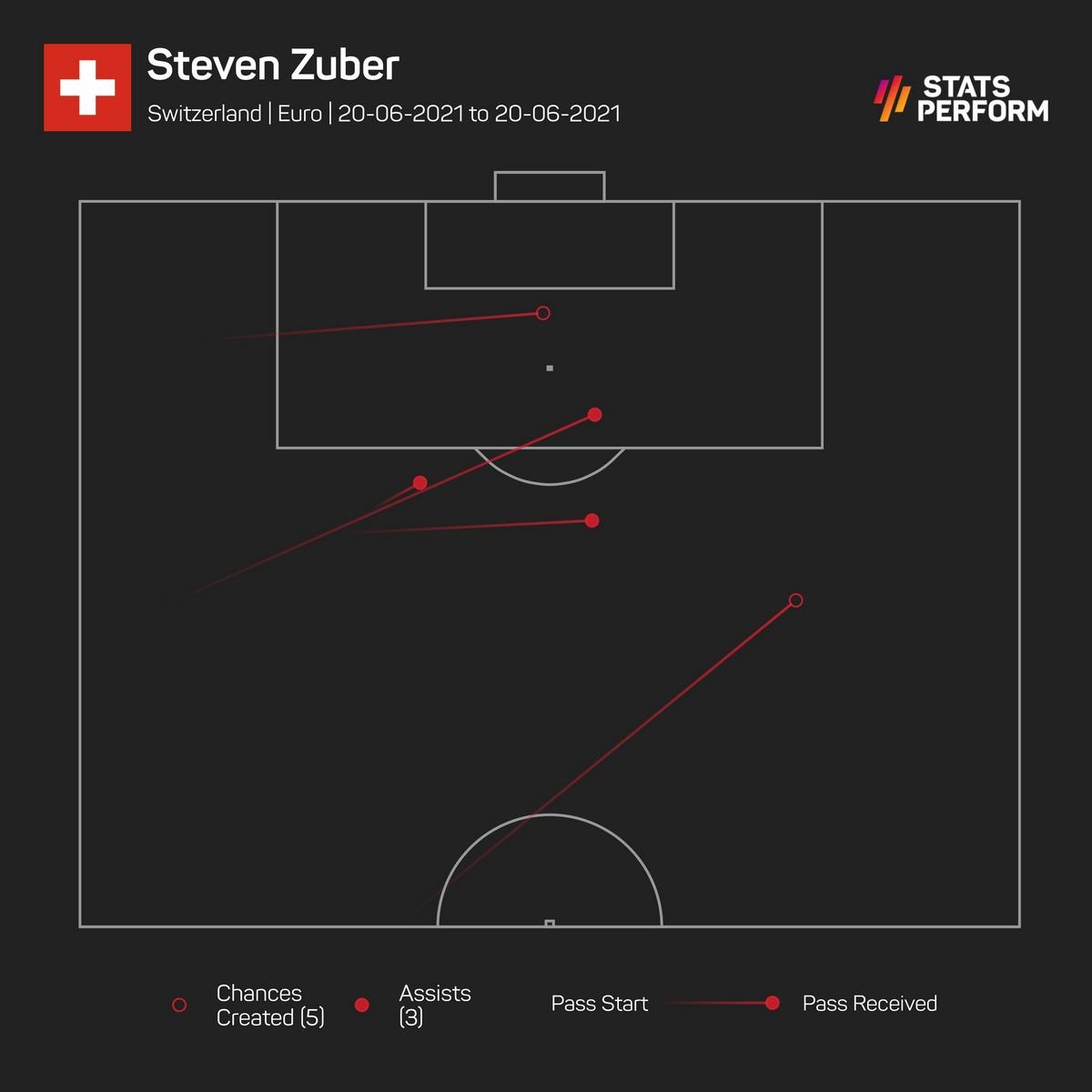 euro2020 turkey switzerland stevenzuber chances created plot